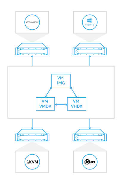 StarWind V2V Converter – How to Convert VHD to VMDK Disk Format
